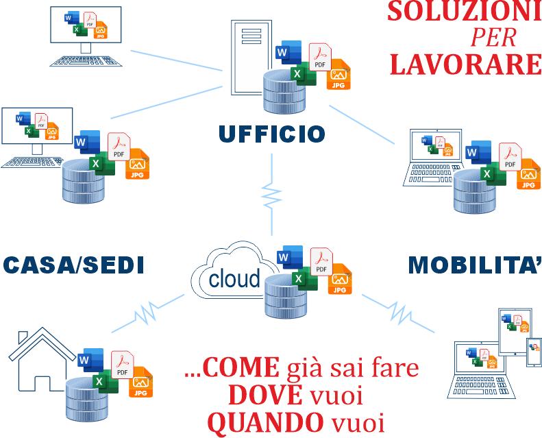 Soluzioni per lavorare in cloud